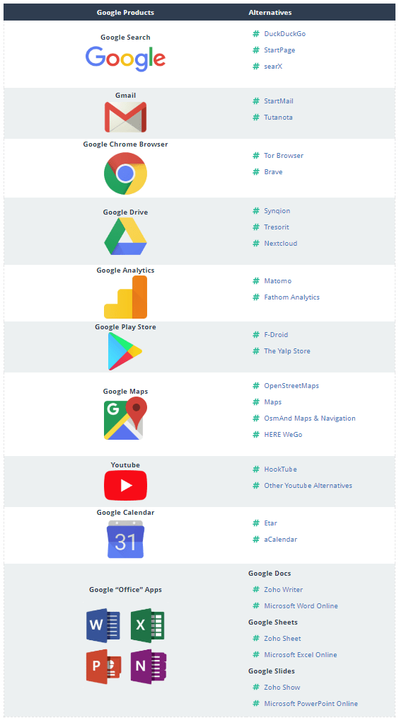 google products alternatives