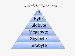 وحدات قياس الكمبيوتر