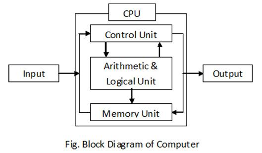 कंप्यूटर के भाग | Computer Hindi Notes