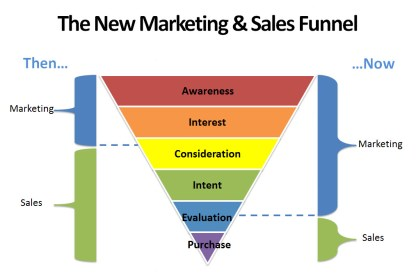 Online Customer Service, sales-and-digital-marketing-funnel-sales-training-courses-Master-MailChimp-Training-Google-Adwords-Facebook-Ads-Career-Academy-Training-Courses