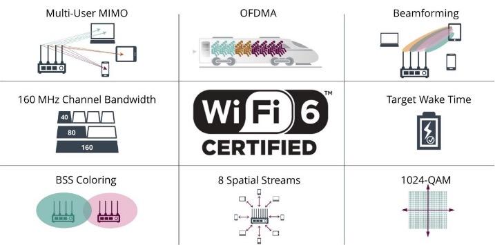 E' partito il Wi-Fi 6