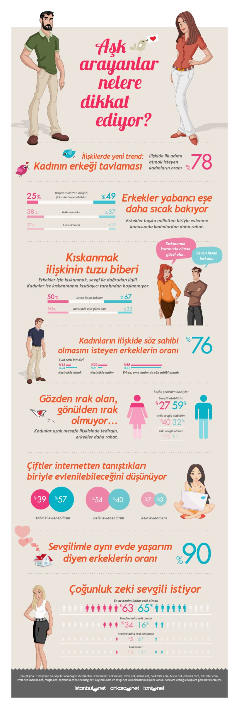 istanbul.net infografik