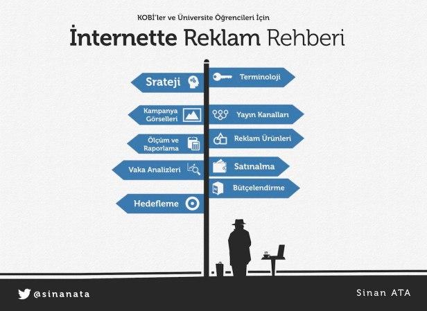 İnternet Reklamları - İnternette Rehberi Kitabının giriş yazısı.