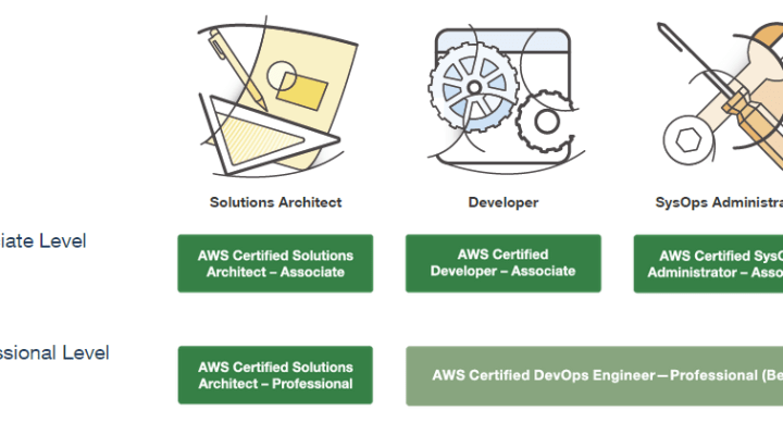 How To Prepare For AWS certification – AWS Solutions Architect Associate Level