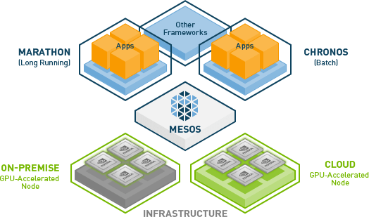 apache mesos on amazon ec2