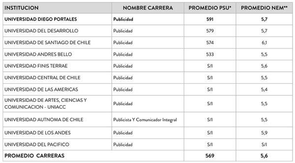 puntajes-ingreso-psu-publicidad-udp