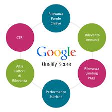 Google-Quality-Score