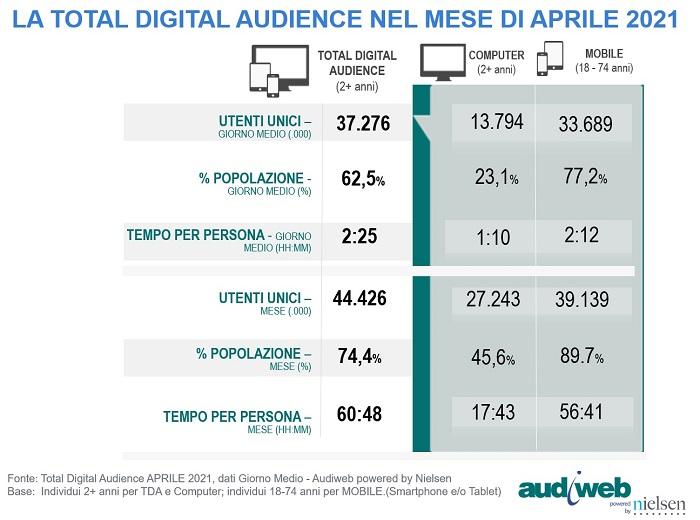 Audiweb-total-digital-audience-aprile-2021