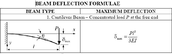 Cálculo da Viga