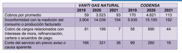 tabla con un comparativo por años entre Vanti y Codensa mostrando los motivos por los que se han generado las reclamaciones
