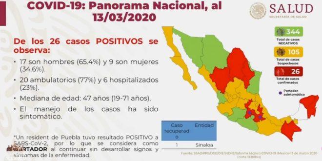 c13032020 660x330 - Aumenta a 26 el número de casos de coronavirus en México – Archivo Digital Colima - #Noticias