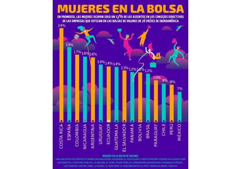patriarcado - El patriarcado en el mercado bursátil mexicano - #Noticias