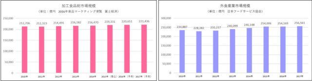 加工食品市場規模と外食市場規模