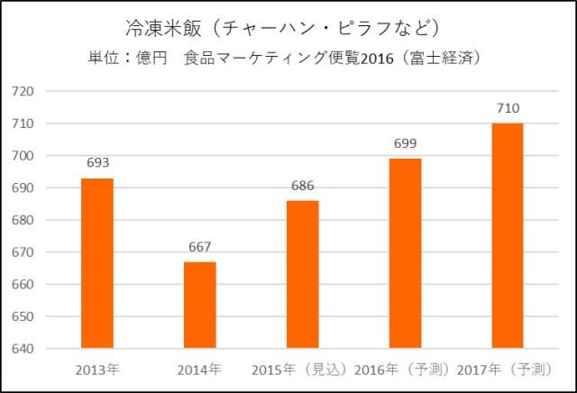 冷凍米飯の販売額推移