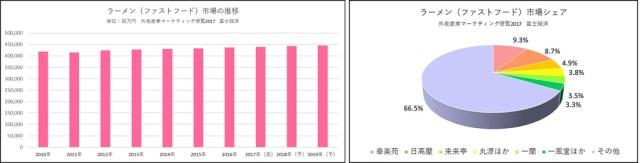 日本のラーメン市場