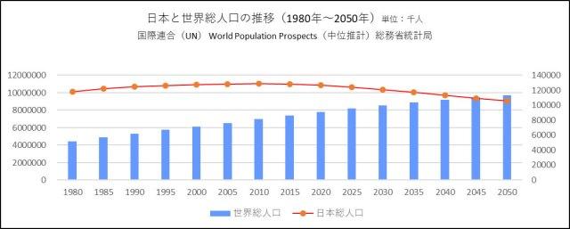 世界の総人口の増加