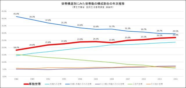 世帯の構成割合の推移