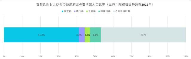 首都近郊およびその他道府県の芸術家人口比率
