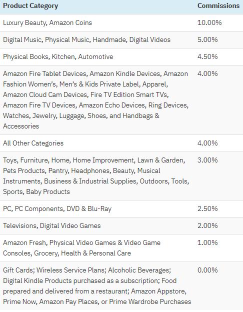 amazon commission list