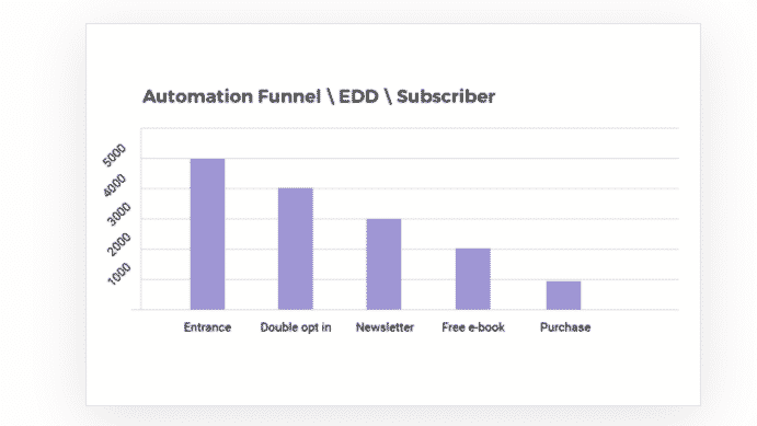 funnel performance analysis