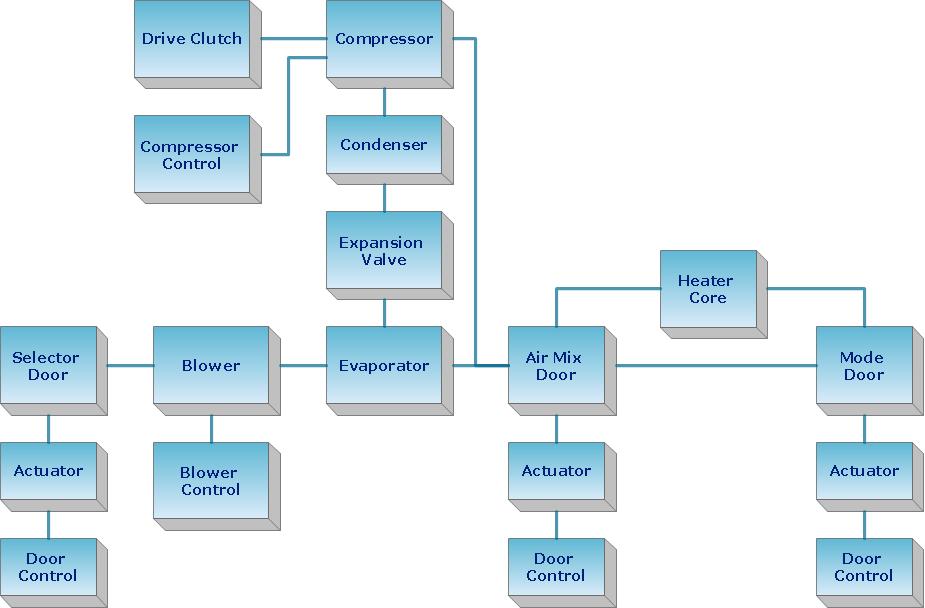 Create Block Diagram