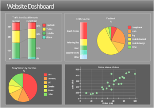 KPIs and Metrics | Visualize Sales Data Using Sample Data