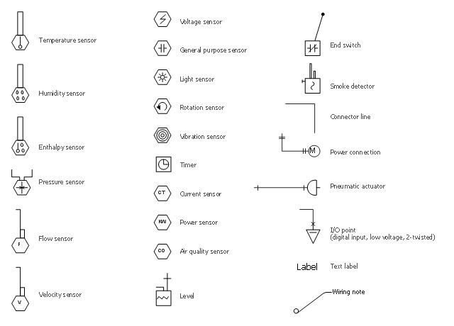 How To Create A HVAC Plan