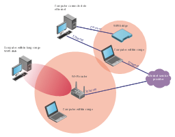 Longrange WiFi work diagram   Wireless works