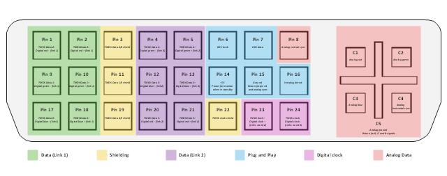dvi pinout diagram  vga connector pinout  audio and video