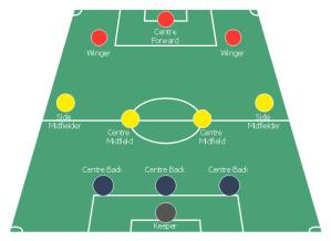 Association football (soccer) formation 343