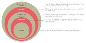 Social Ecological Model (SEM)  Onion diagram