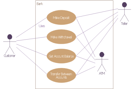 System sequence diagram for atm full hd pictures 4k ultra full using quick sequence diagram editor for sequence diagrams stack single threaded specifying use case behavior with interaction models figure sequence diagram ccuart Image collections