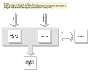 3D Block diagram  Template   Basic Diagramming   Block Diagrams   3d Block