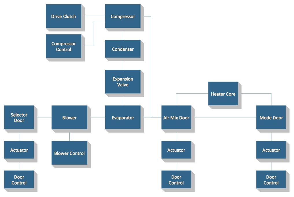 Block Diagrams Solution