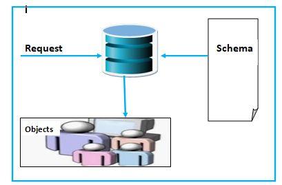 Active Directory Schema