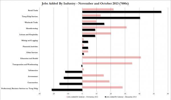 Jobs December_0