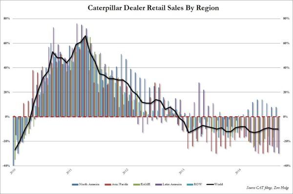CAT retail sales Sept