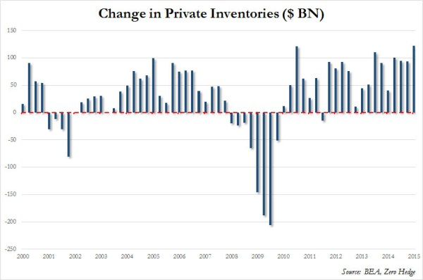 Change In Inventories