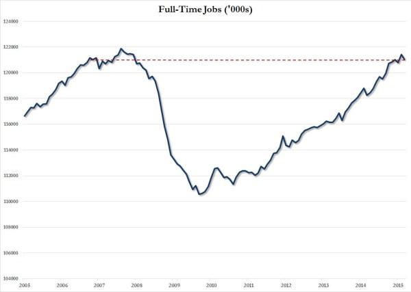 full time LT chart