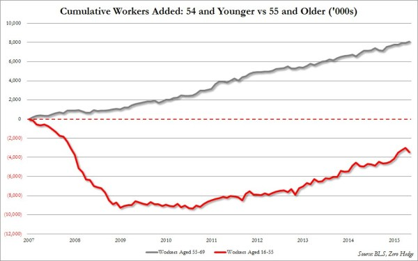 Jobs old vs young_0