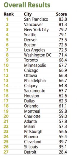 ciudades-mas-verdes-del-mundo-ranking-canada-estados-unidos