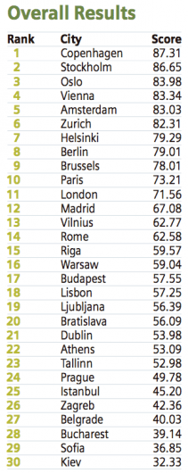 ciudades-mas-verdes-del-mundo-ranking-europa