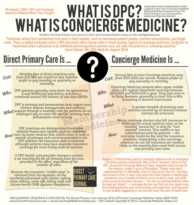 """""""There are differences ...and regardless of what you hear, you must choose the one that works for your career. Both have great patient and physician benefits."""" INFOGRAPHIC ... (Source: Concierge Medicine Today, 2015) ...Click to Enlarge ..."""