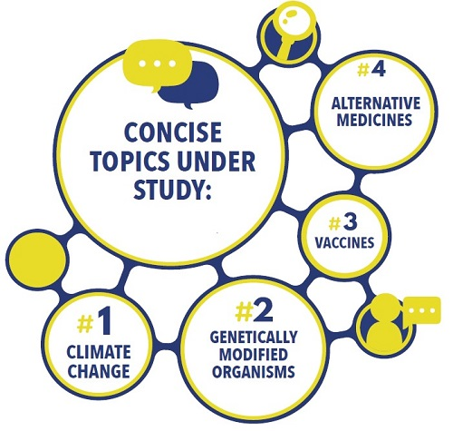 Concise Project topics