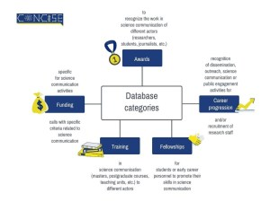 Concise database diagram