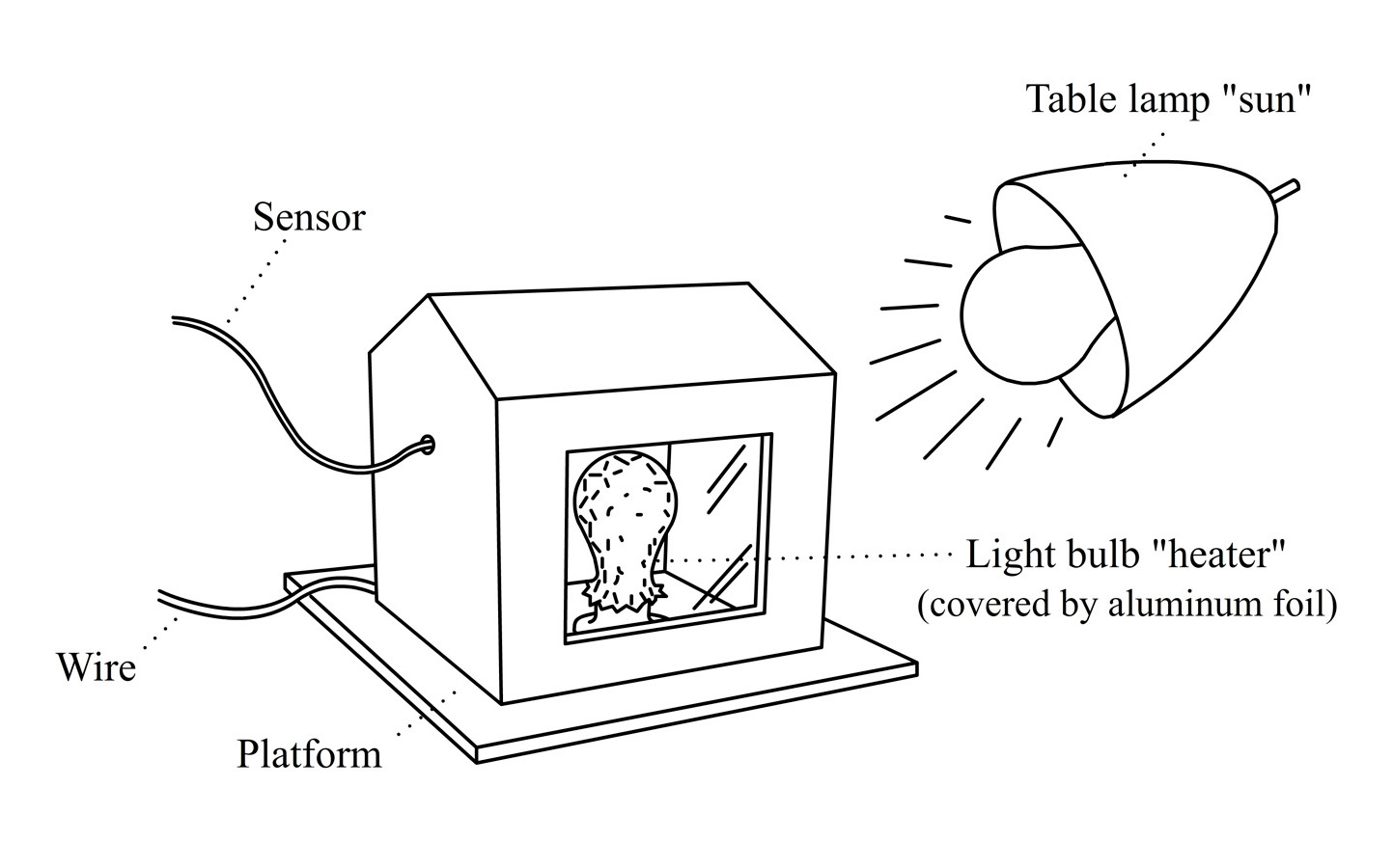 Monday S Lesson Build And Test A Model Solar House