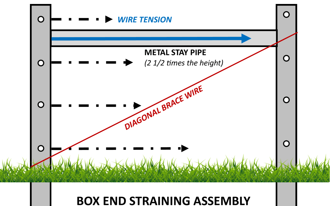 Building End Straining Assemblies – Do it Once, Do it Right!