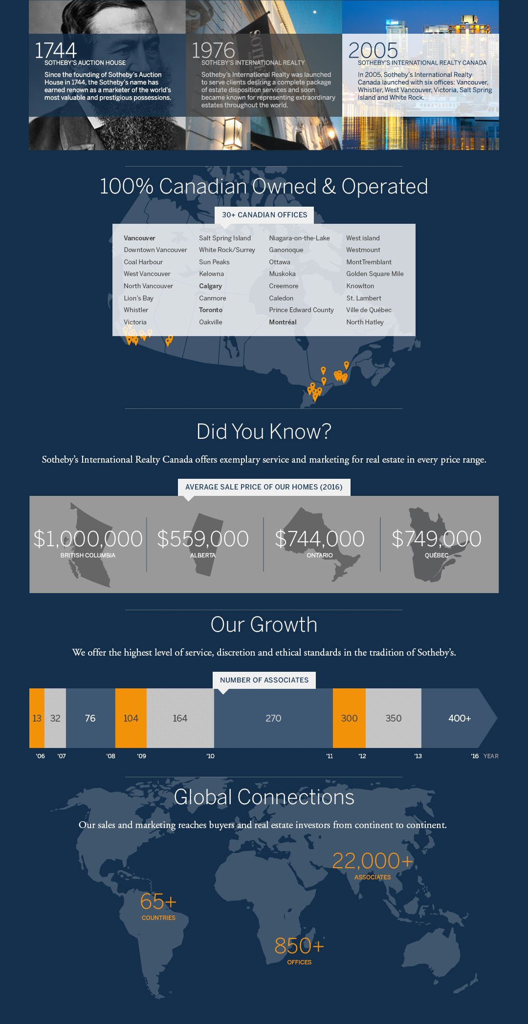 About Sothebys International Realty Canada