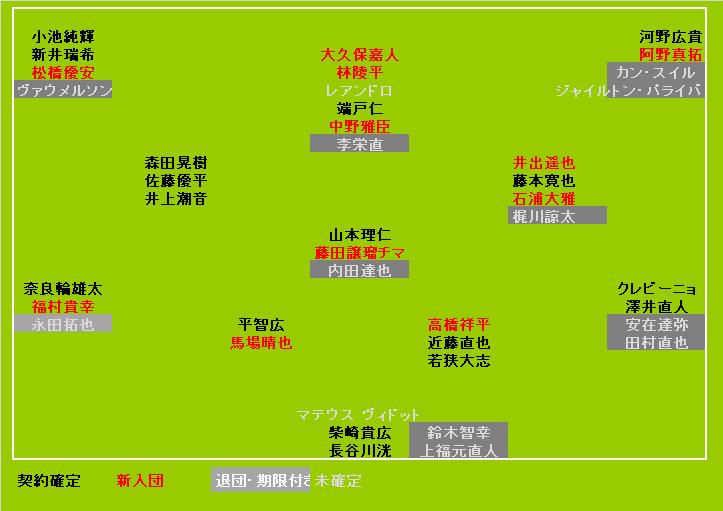 東京ヴェルディ2020契約状況<1/10UPDATE>