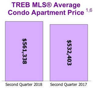 Condo Market July 2018